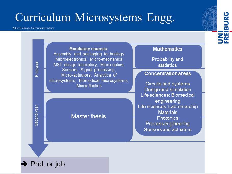 Curriculum MSE 2018